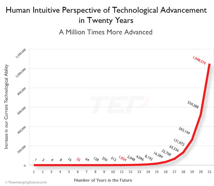 Human Intuitive Perspective of Technological Advancement in Twenty Years